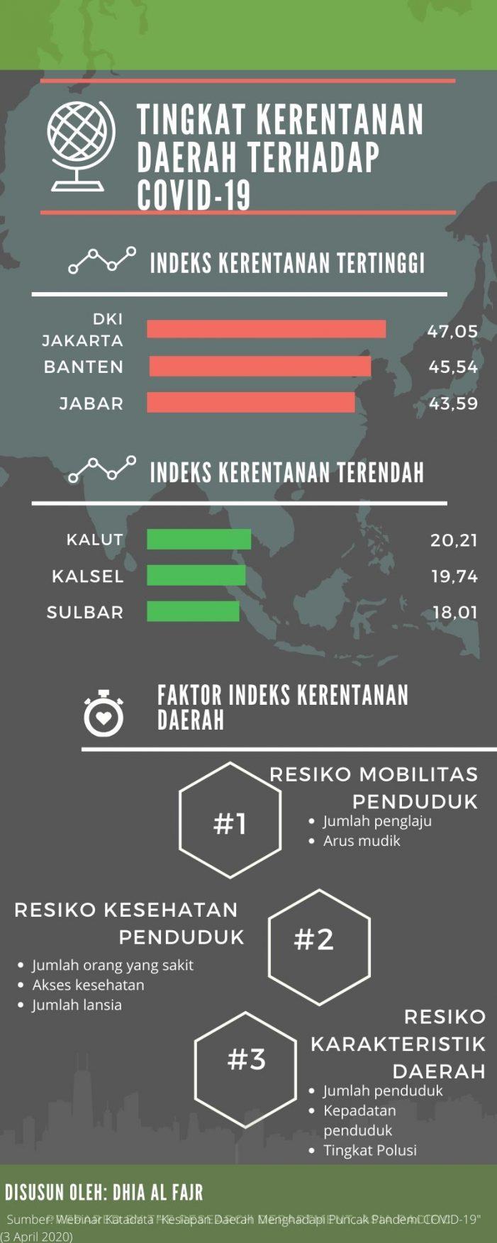 Webinar KATADATA: Provinsi dengan Indeks Kerentanan Tertinggi dan Terendah terhadap COVID-19