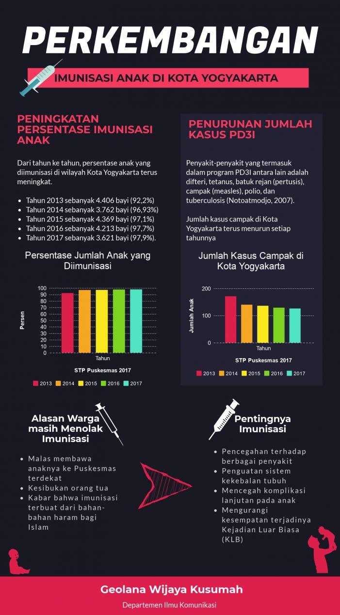 Tumbuhnya Kesadaran Warga Kota Yogyakarta akan Imunisasi Dasar Anak