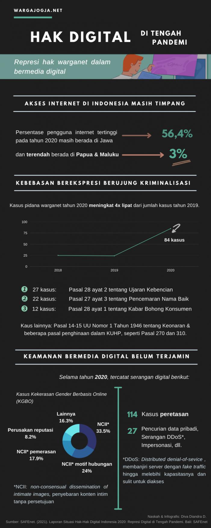 Hak Digital di Tengah Pandemi
