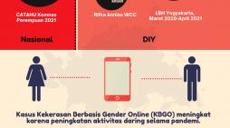 Kekerasan Seksual di Yogyakarta Meningkat Selama Pandemi